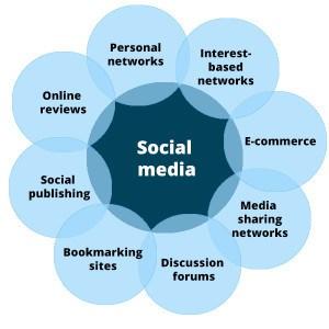 Social Media Engagement, Five12 Digital