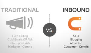 Inbound Marketing, Five12 Digital